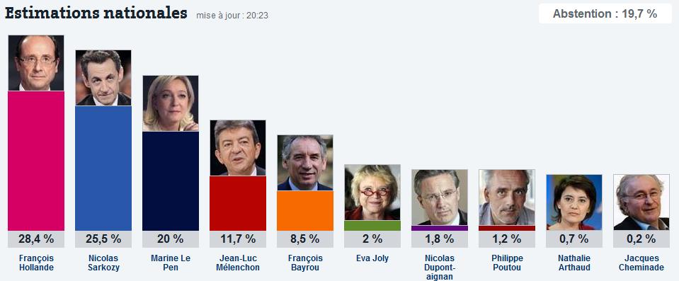Les estimations du premier tour de l'élection présidentielle de 2012 sur Le site Lemonde.fr