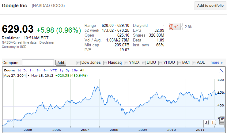 L'action Google a bien performé durant les 3 premières années