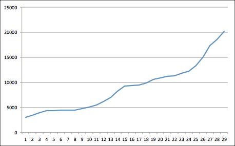 Déjà 40 000 téléchargements pour WePopp