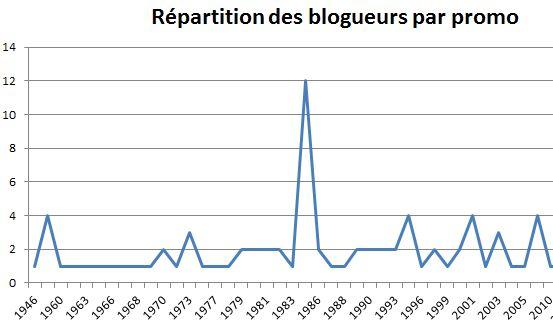 repartition blogueurs 84