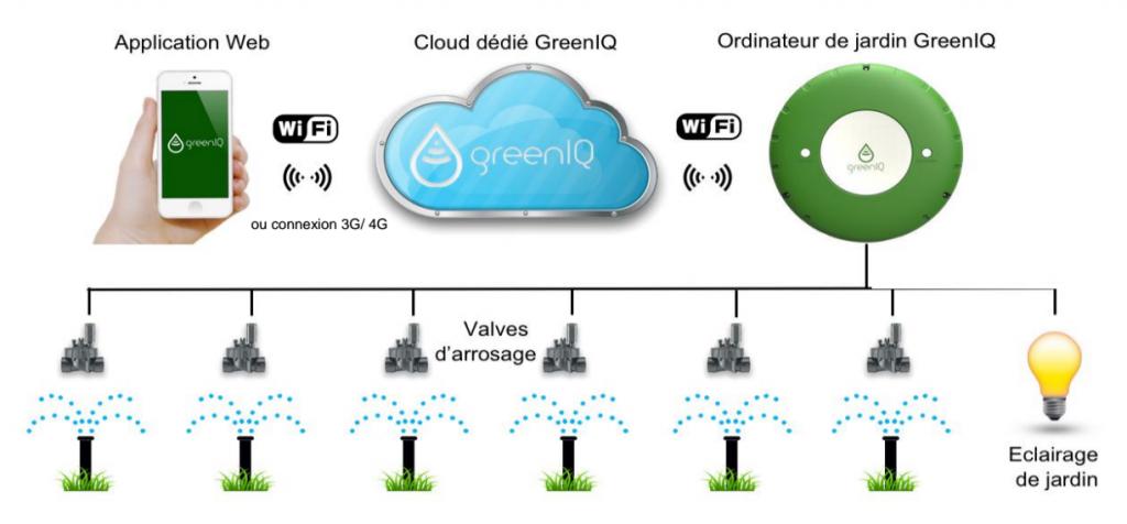 Avec GreenIQ, l'arrosage automatique devient (enfin) intelligent