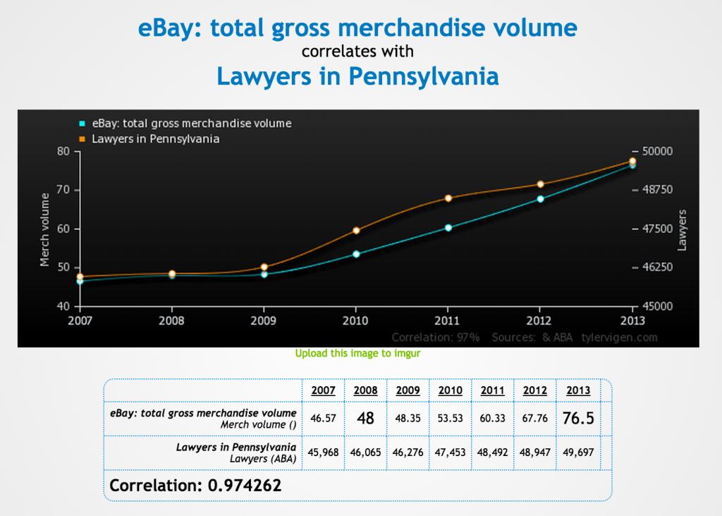 Ventes eBay versus avocats en pennsylvanie