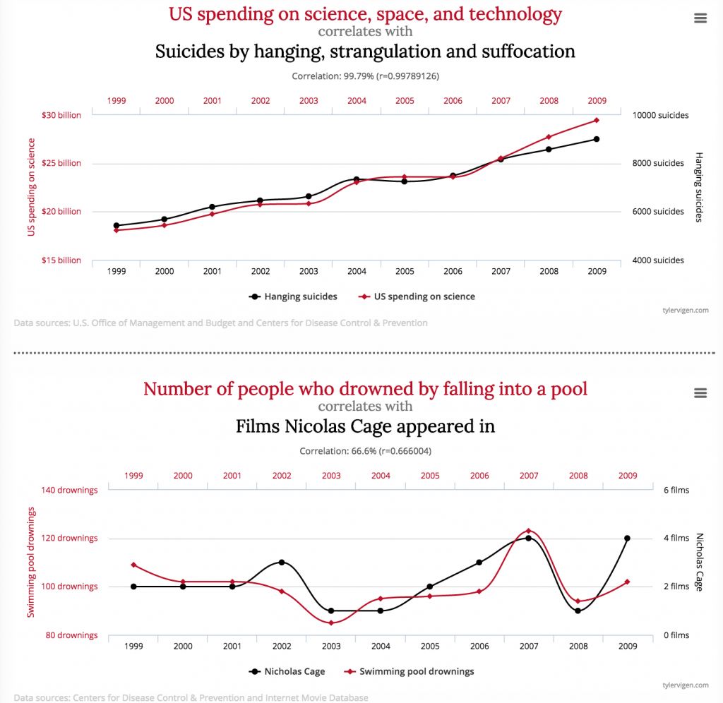 spurious correlations - science spendings vs suicides by hanging