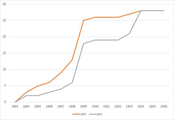 graph hll 1