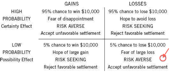 Kahneman low probability loss