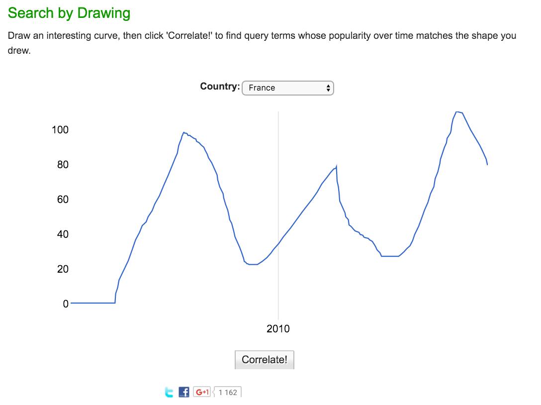 Google correlate courbe