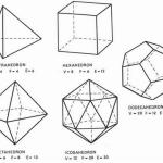 Pourquoi n'y a-t-il que 5 types de polyèdres réguliers convexes?