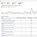 Facebook Insights ne vaut pas Google Analytics