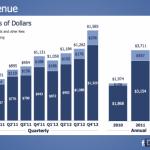 Facebook: des revenus en faible croissance en 2012