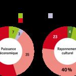 La France et la mondialisation : la tentation du repli?