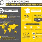 Palmarès du prix de l'entrepreneur EY – Ile de France 2014