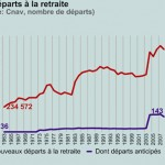Une idée géniale pour sauver les retraites en France?