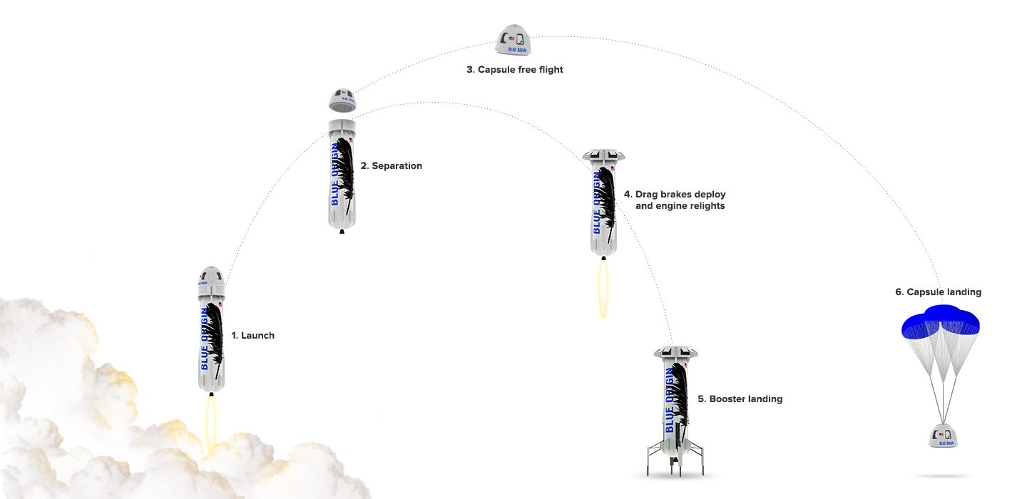 blue origin trajectory_white
