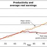 Inégalités économiques : perspective et avenir