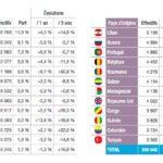 Hausse des frais de scolarité pour les étudiants étrangers: une fausse bonne idée?