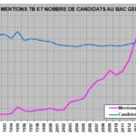 Le lent déclin de l'enseignement en France…