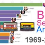 Les meilleurs artistes sont-ils ceux qui savent changer de style de musique ?