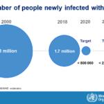 Coronavirus, tirer les leçons du sida ?