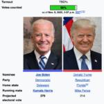 US Mail 1 – Trump 0